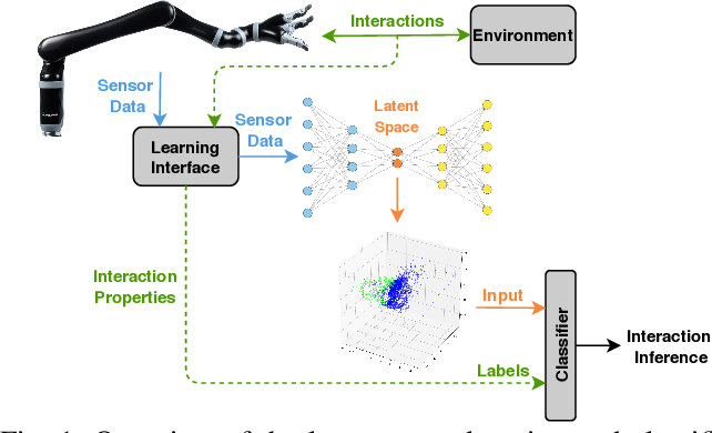 Figure 1 for Learning the Latent Space of Robot Dynamics for Cutting Interaction Inference