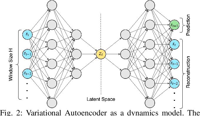 Figure 2 for Learning the Latent Space of Robot Dynamics for Cutting Interaction Inference