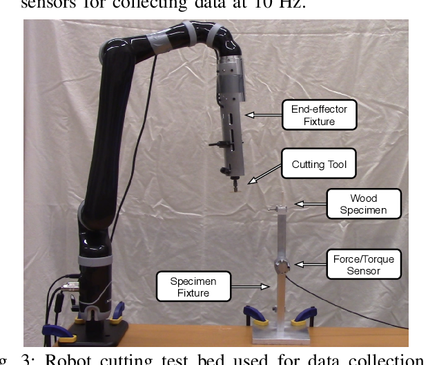 Figure 3 for Learning the Latent Space of Robot Dynamics for Cutting Interaction Inference