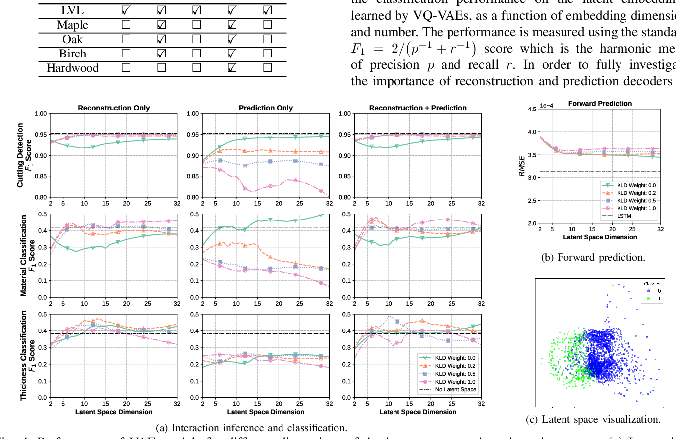 Figure 4 for Learning the Latent Space of Robot Dynamics for Cutting Interaction Inference