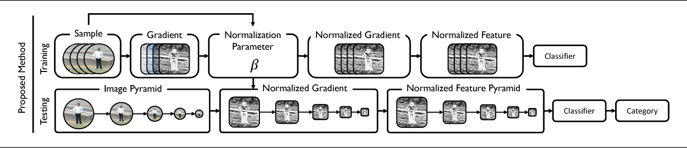 Figure 1 for Detector With Focus: Normalizing Gradient In Image Pyramid