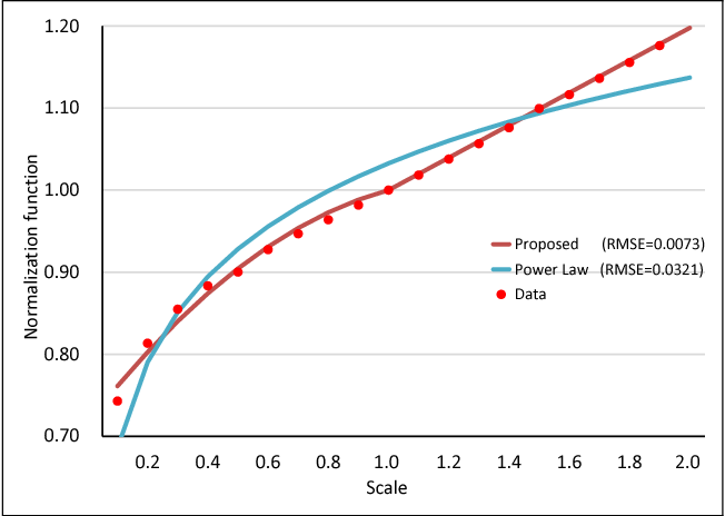 Figure 2 for Detector With Focus: Normalizing Gradient In Image Pyramid