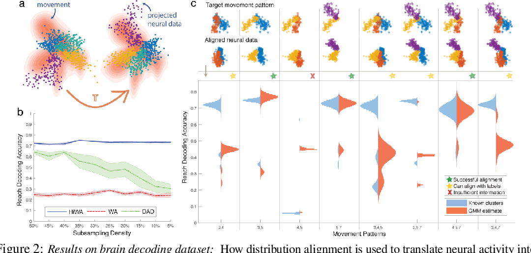 Figure 2 for Hierarchical Optimal Transport for Multimodal Distribution Alignment
