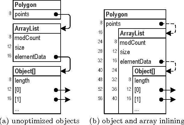 Figure 1 from Automatic array inlining in java virtual