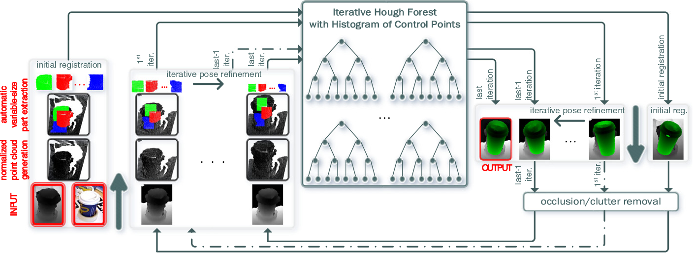 Figure 1 for A Learning-based Variable Size Part Extraction Architecture for 6D Object Pose Recovery in Depth