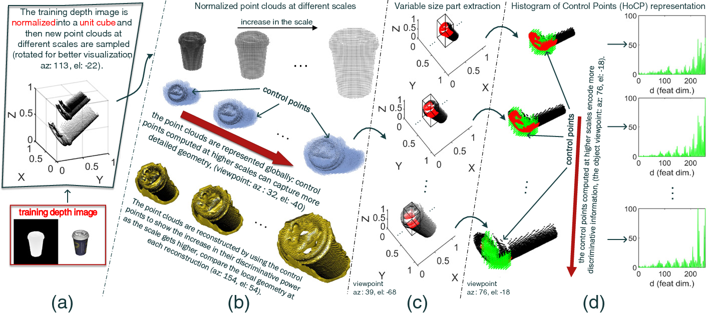 Figure 3 for A Learning-based Variable Size Part Extraction Architecture for 6D Object Pose Recovery in Depth