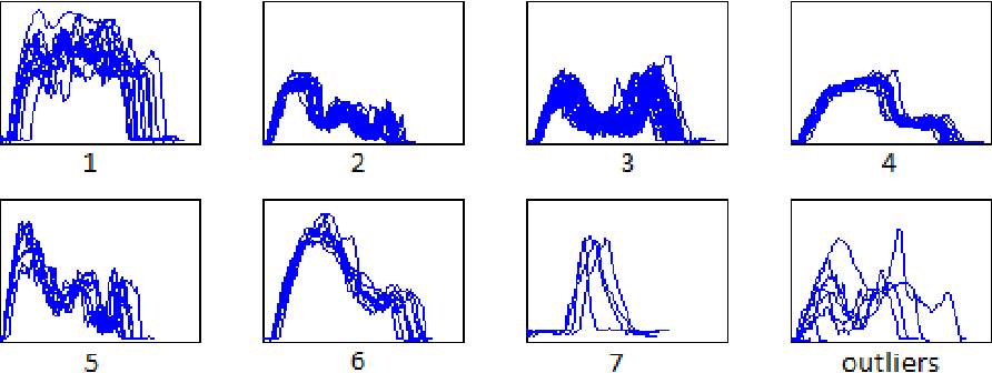 Figure 3 for Generalized mean shift with triangular kernel profile