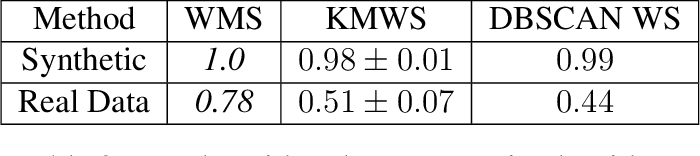 Figure 4 for Generalized mean shift with triangular kernel profile