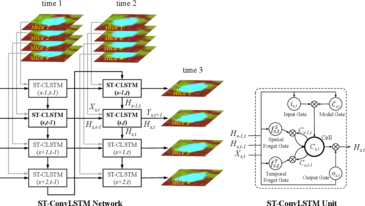 Figure 2 for Spatial-Temporal Convolutional LSTMs for Tumor Growth Prediction by Learning 4D Longitudinal Patient Data