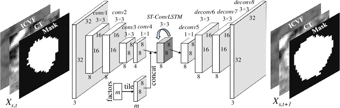 Figure 3 for Spatial-Temporal Convolutional LSTMs for Tumor Growth Prediction by Learning 4D Longitudinal Patient Data