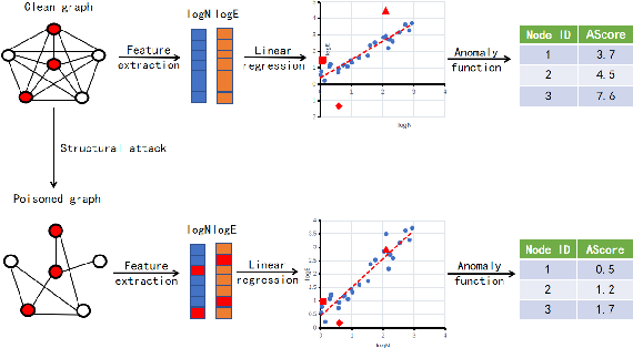 Figure 1 for BinarizedAttack: Structural Poisoning Attacks to Graph-based Anomaly Detection