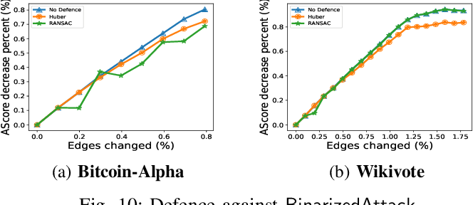 Figure 2 for BinarizedAttack: Structural Poisoning Attacks to Graph-based Anomaly Detection