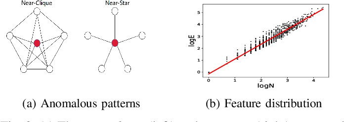 Figure 3 for BinarizedAttack: Structural Poisoning Attacks to Graph-based Anomaly Detection