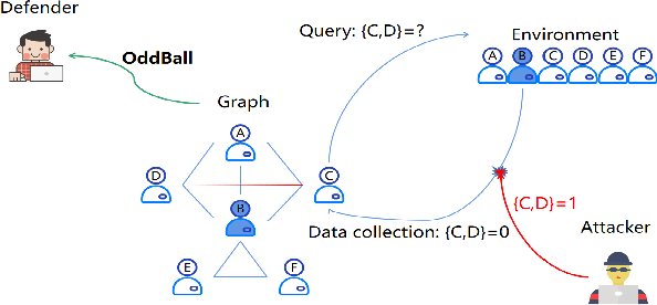 Figure 4 for BinarizedAttack: Structural Poisoning Attacks to Graph-based Anomaly Detection