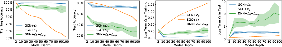 """Figure 1 for Revisiting """"Over-smoothing"""" in Deep GCNs"""