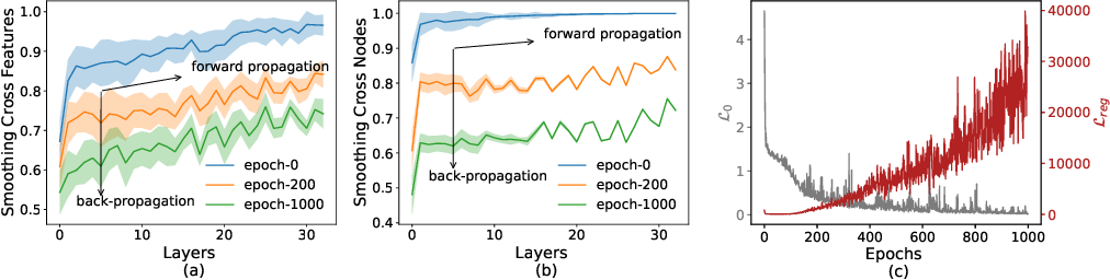 """Figure 3 for Revisiting """"Over-smoothing"""" in Deep GCNs"""