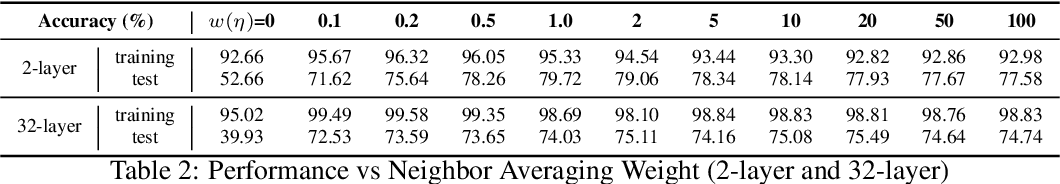 """Figure 4 for Revisiting """"Over-smoothing"""" in Deep GCNs"""