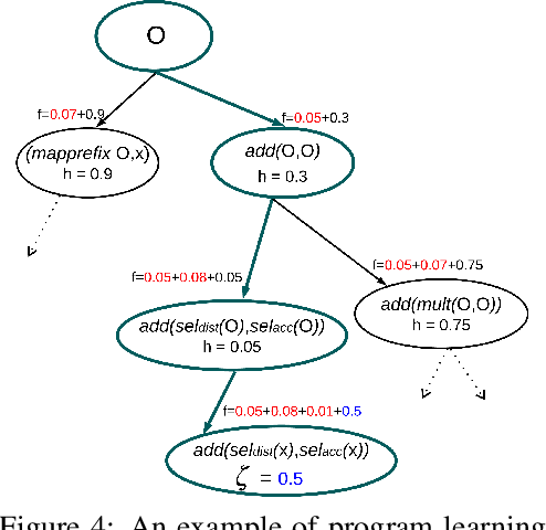 Figure 4 for Learning Differentiable Programs with Admissible Neural Heuristics