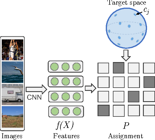 Figure 1 for Unsupervised Learning by Predicting Noise