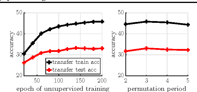 Figure 3 for Unsupervised Learning by Predicting Noise
