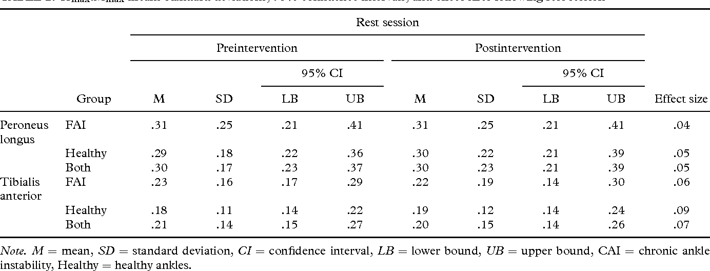 Ice Application Effects On Peroneus Longus And Tibialis Anterior