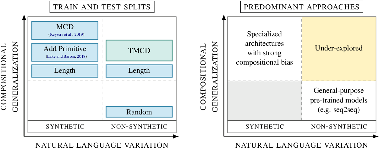 Figure 1 for Compositional Generalization and Natural Language Variation: Can a Semantic Parsing Approach Handle Both?