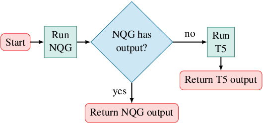 Figure 3 for Compositional Generalization and Natural Language Variation: Can a Semantic Parsing Approach Handle Both?