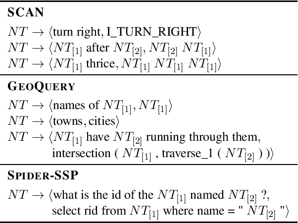Figure 2 for Compositional Generalization and Natural Language Variation: Can a Semantic Parsing Approach Handle Both?