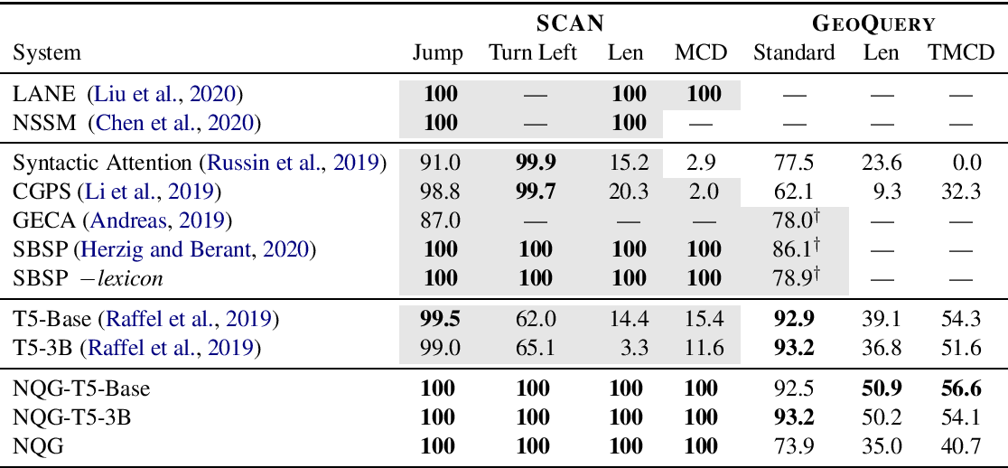 Figure 4 for Compositional Generalization and Natural Language Variation: Can a Semantic Parsing Approach Handle Both?