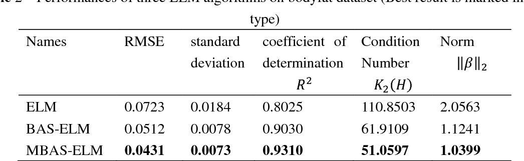 Figure 3 for Conditioning Optimization of Extreme Learning Machine by Multitask Beetle Antennae Swarm Algorithm