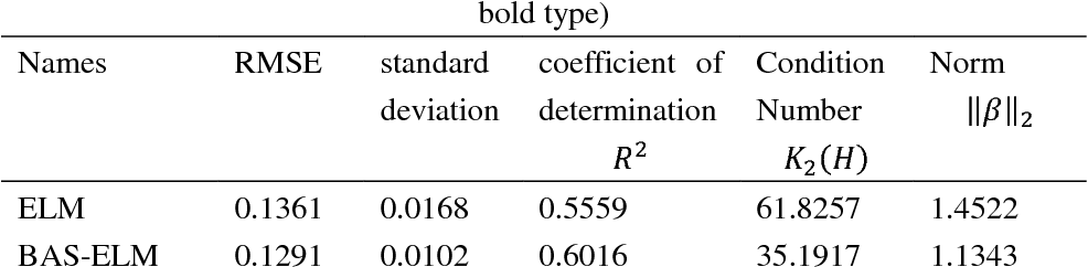 Figure 4 for Conditioning Optimization of Extreme Learning Machine by Multitask Beetle Antennae Swarm Algorithm