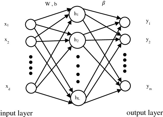 Figure 1 for Conditioning Optimization of Extreme Learning Machine by Multitask Beetle Antennae Swarm Algorithm