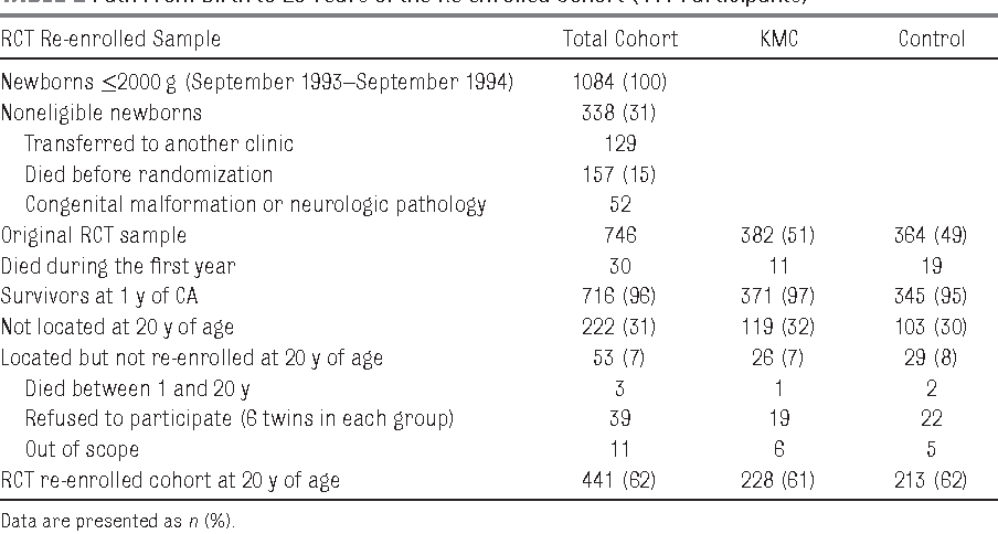 TABLE 2 Path From Birth to 20 Years of the Re-enrolled Cohort (441 Participants)
