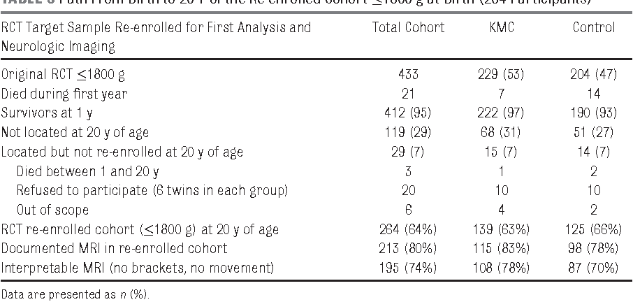 TABLE 3 Path From Birth to 20 Y of the Re-enrolled Cohort ≤1800 g at Birth (264 Participants)