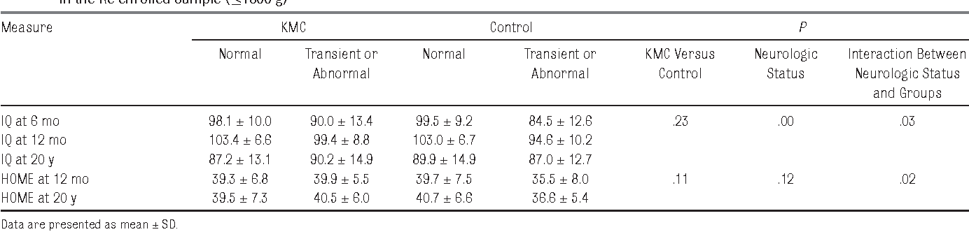 TABLE 6 Repeated Measures of Developmental and Environmental Outcomes at 6 Months and 1 and 20 Years According to Neurologic Status at 6 Months in the Re-enrolled Sample (≤1800 g)