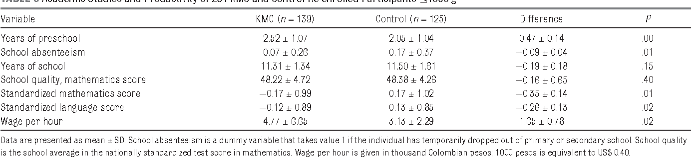 TABLE 9 Academic Studies and Productivity of 264 KMC and Control Re-enrolled Participants ≤1800 g