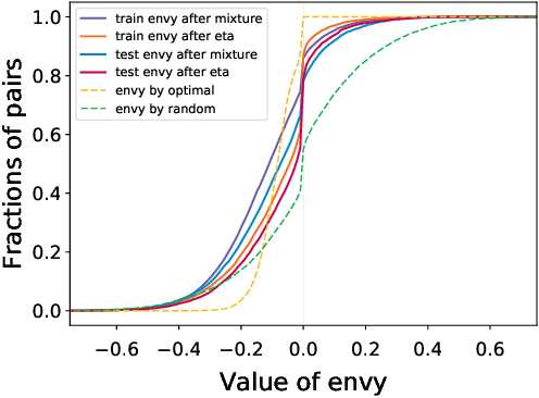 Figure 4 for Envy-Free Classification