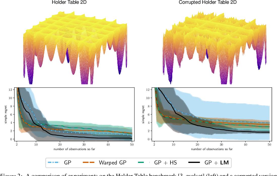 Figure 3 for Modulated Bayesian Optimization using Latent Gaussian Process Models