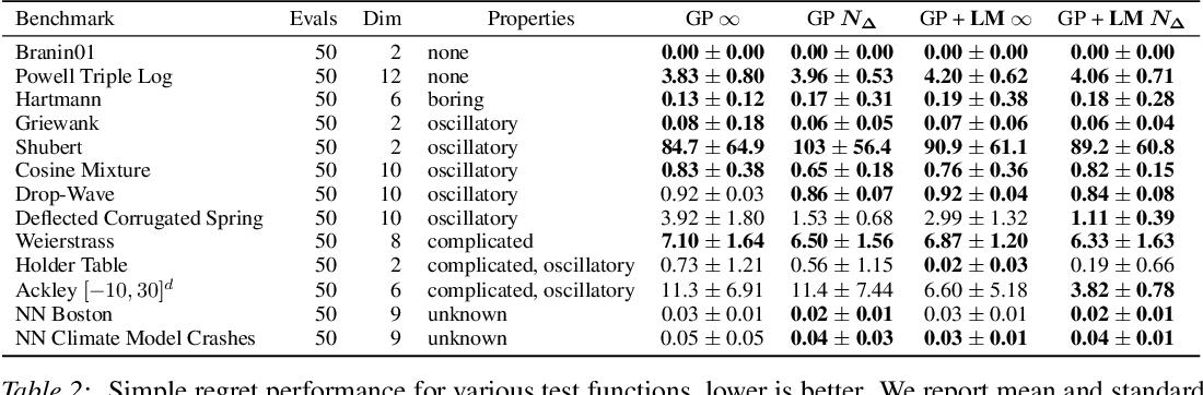 Figure 4 for Modulated Bayesian Optimization using Latent Gaussian Process Models