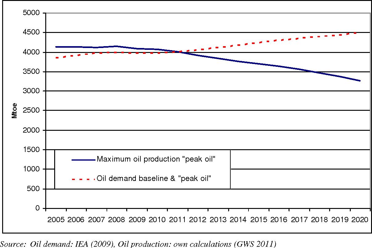 Figure 1 from Medium Term Economic Effects of Peak Oil Today