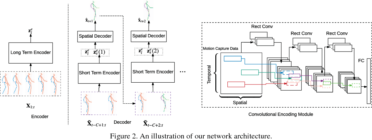 Figure 3 for Convolutional Sequence to Sequence Model for Human Dynamics