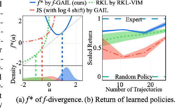 Figure 1 for $f$-GAIL: Learning $f$-Divergence for Generative Adversarial Imitation Learning