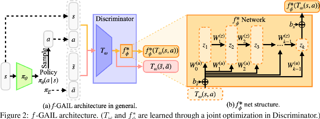Figure 2 for $f$-GAIL: Learning $f$-Divergence for Generative Adversarial Imitation Learning
