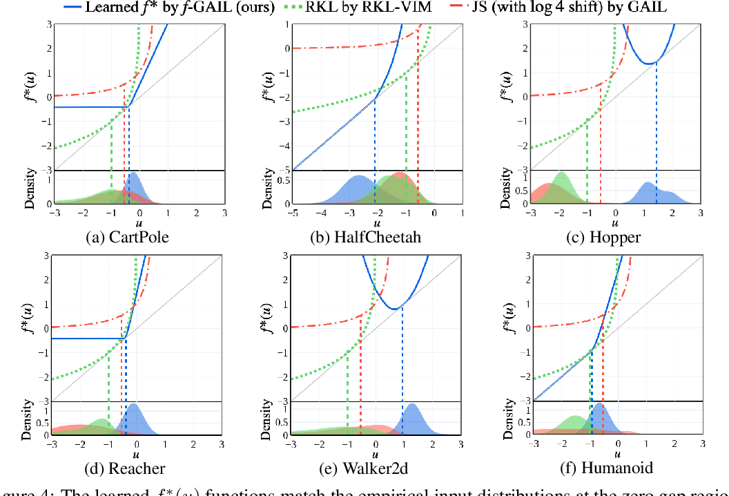 Figure 4 for $f$-GAIL: Learning $f$-Divergence for Generative Adversarial Imitation Learning