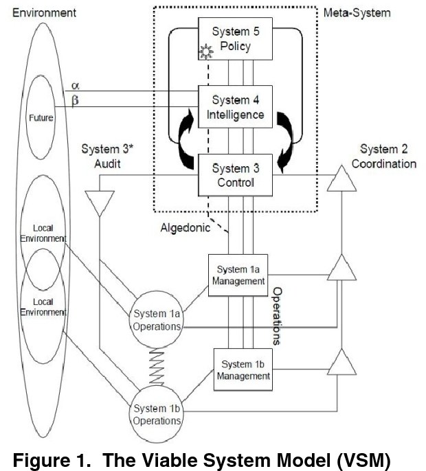 Mapping the enterprise architecture principles in togaf to the figure 1 malvernweather Images