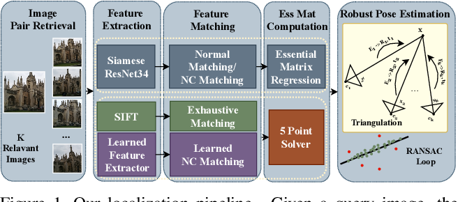 Figure 1 for To Learn or Not to Learn: Visual Localization from Essential Matrices