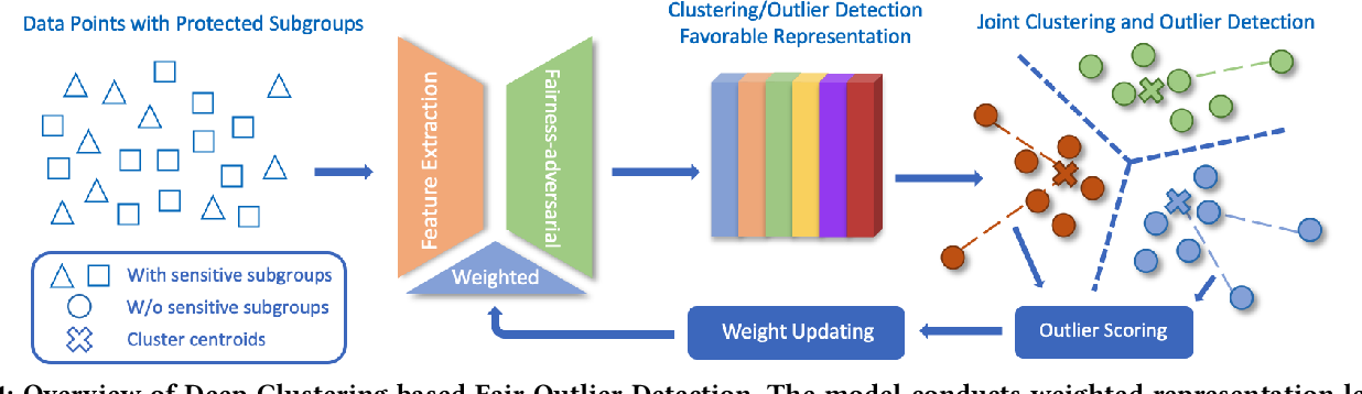 Figure 1 for Deep Clustering based Fair Outlier Detection
