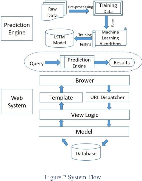 Figure 3 for Automated Agriculture Commodity Price Prediction System with Machine Learning Techniques