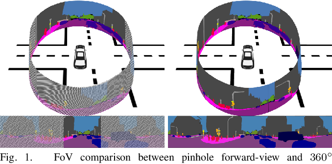 Figure 1 for DensePASS: Dense Panoramic Semantic Segmentation via Unsupervised Domain Adaptation with Attention-Augmented Context Exchange