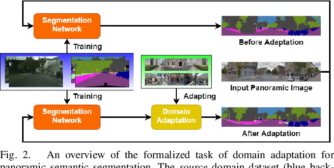 Figure 2 for DensePASS: Dense Panoramic Semantic Segmentation via Unsupervised Domain Adaptation with Attention-Augmented Context Exchange